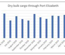 Dry bulk volumes through Port Elizabeth – the majority of which are manganese exports